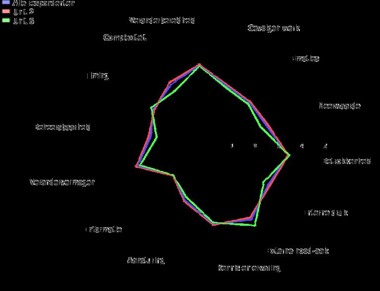 spindiagram-DINAMO